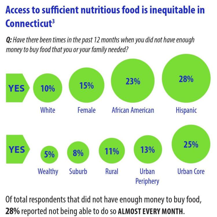 ct food security race