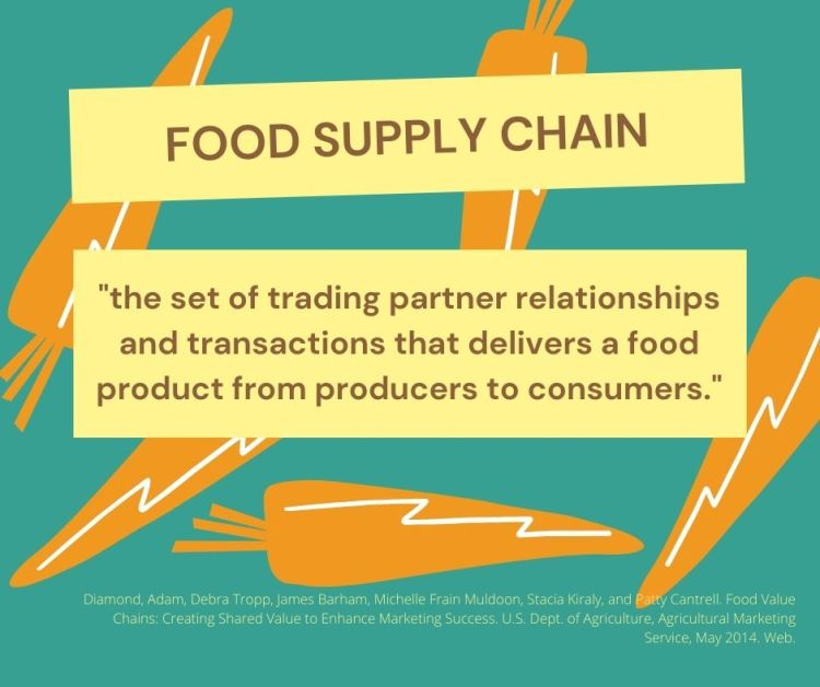 Image with definition of food supply chain. Top text reads food supply chain. Lower text reads the set of trading partner relationships and transactions that delivers a food produce from producers to consumers""