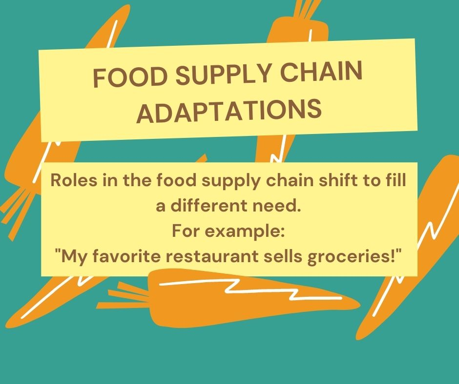 Top text reads food supply chain adaptations. Bottom text reads roles in the food supply chain shift to fill a different need. For example: My favorite restaurant sells groceries.